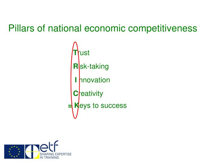 Pillars of national economic competitiveness