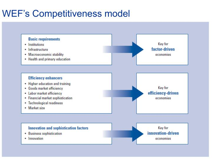 WEF's Competitiveness model