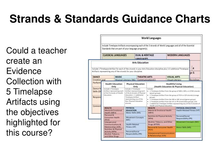Strands & Standards Guidance Charts
