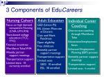 3 components of edu careers