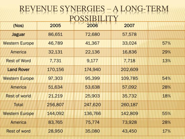 Revenue synergies – A long-term possibility