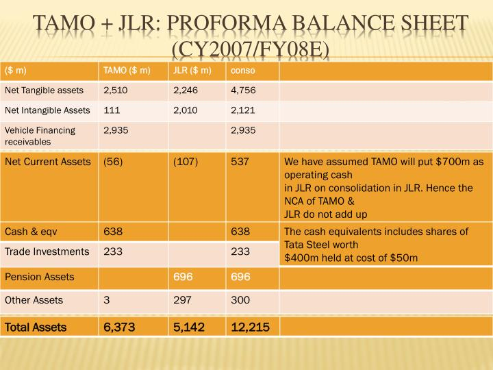 TAMO + JLR: Proforma Balance Sheet (CY2007/FY08E)