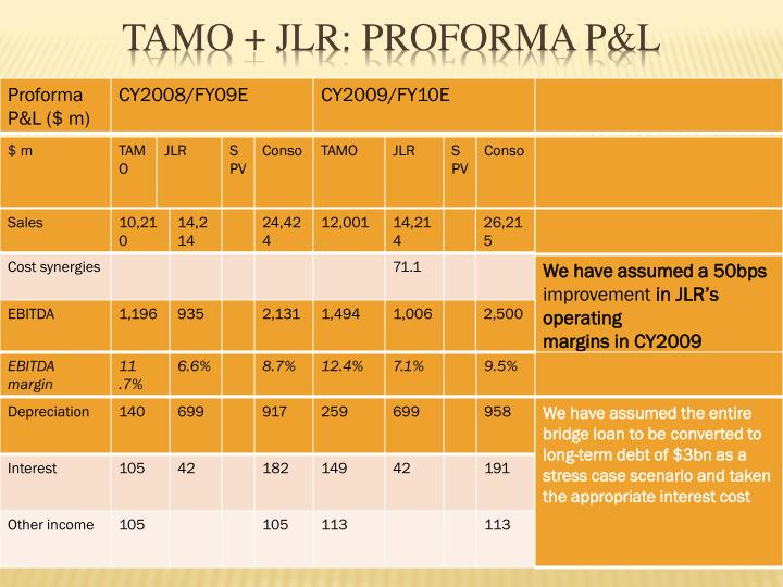 TAMO + JLR: Proforma P&L