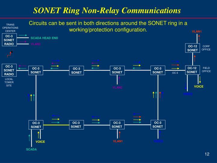 SONET Ring Non-Relay Communications