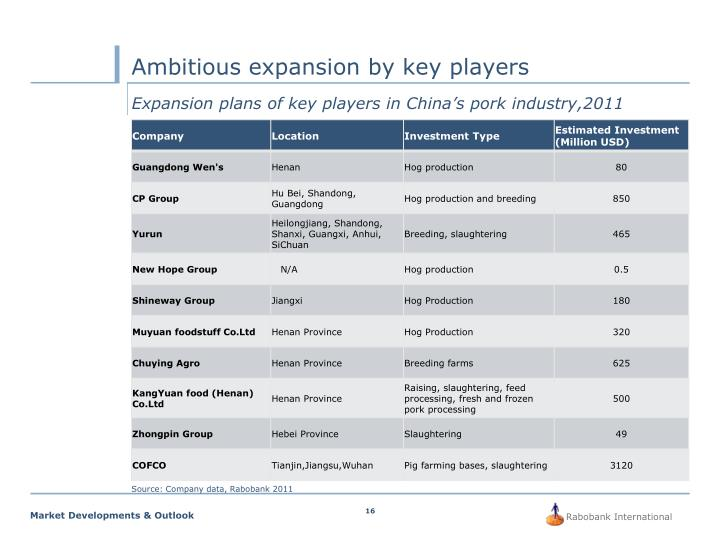 Ambitious expansion by key players