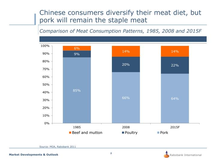 Chinese consumers diversify their meat diet but pork will remain the staple meat