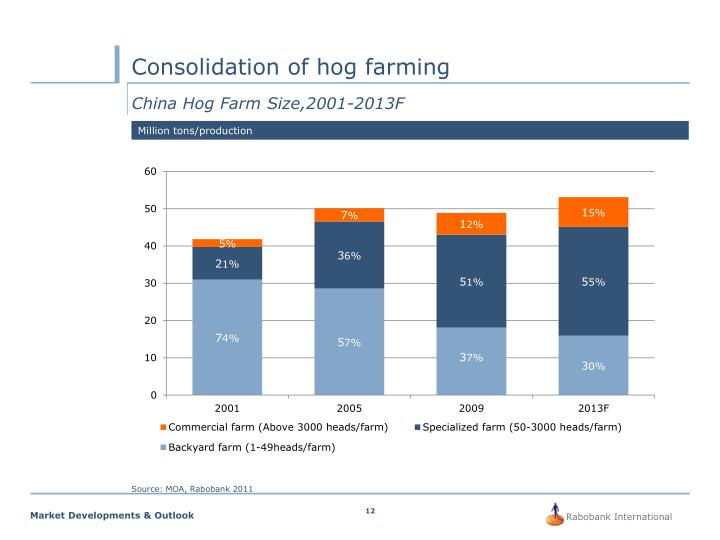 Consolidation of hog farming