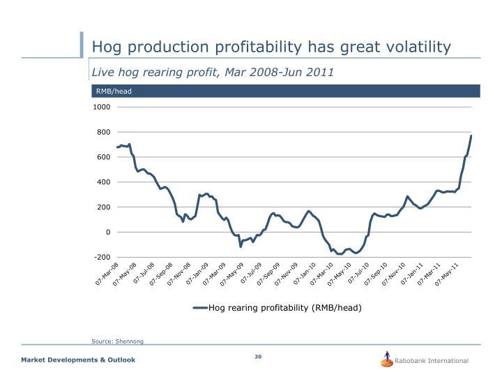 Hog production profitability has great volatility