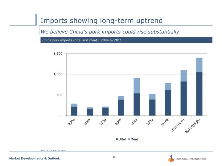 Imports showing long-term uptrend