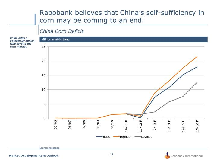 Rabobank believes that China's self-sufficiency in corn may be coming to an end.