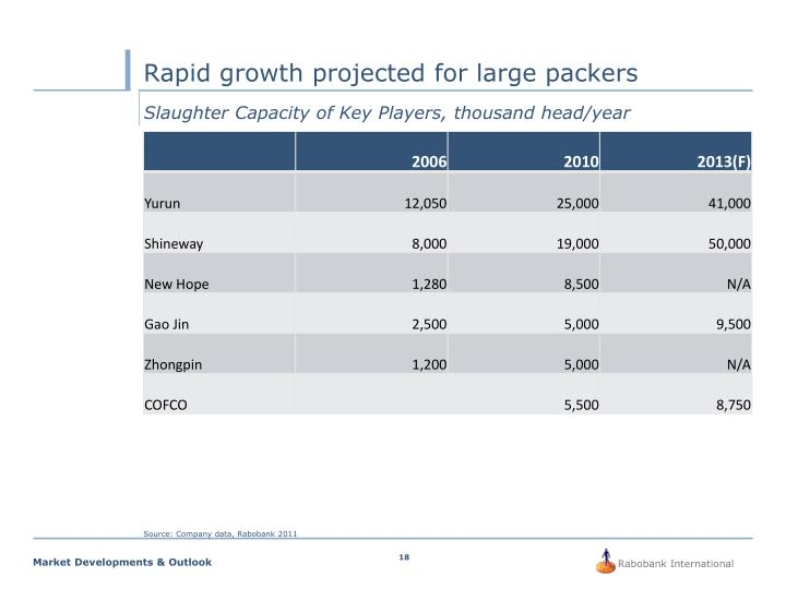 Rapid growth projected for large packers