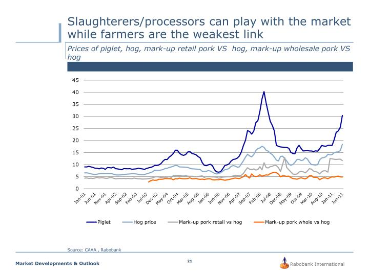 Slaughterers/processors can play with the market while farmers are the weakest link