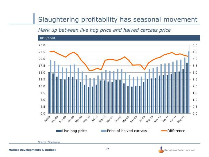 Slaughtering profitability has seasonal movement