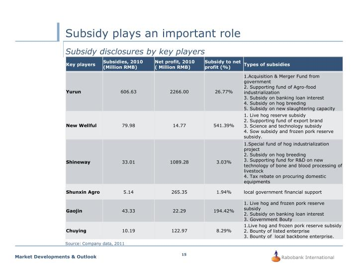 Subsidy plays an important role