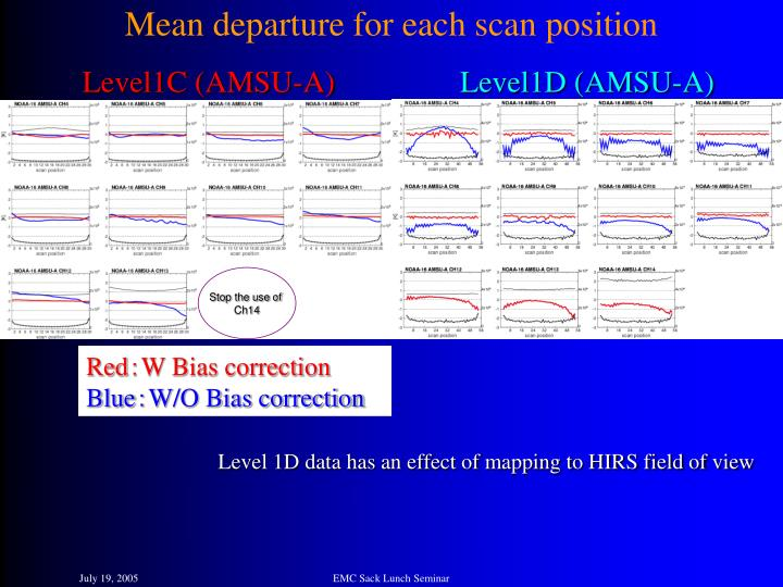 Mean departure for each scan position