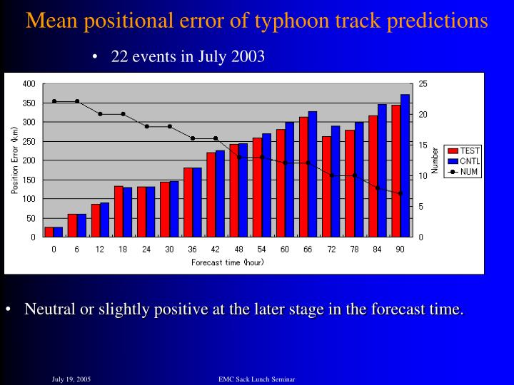 Mean positional error of typhoon track predictions