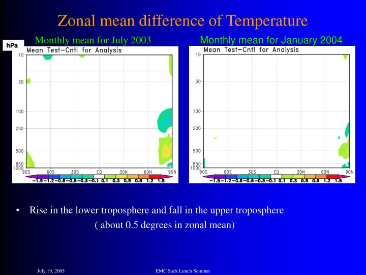 Zonal mean difference of Temperature