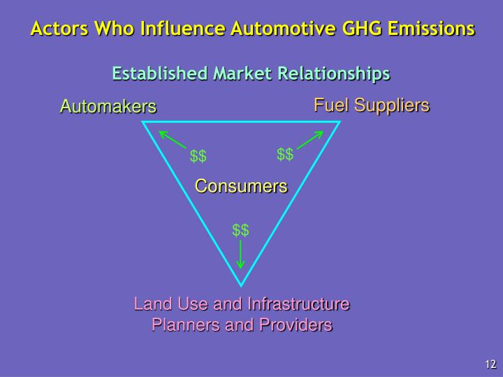 Actors Who Influence Automotive GHG Emissions
