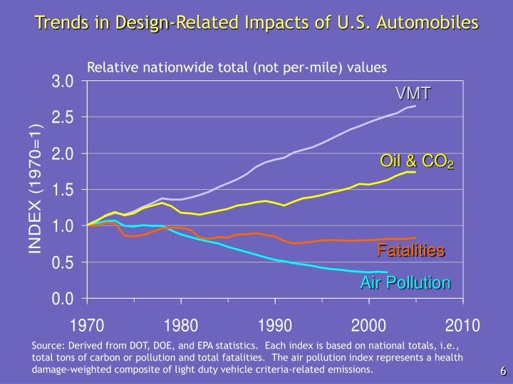 Trends in Design-Related Impacts of U.S. Automobiles