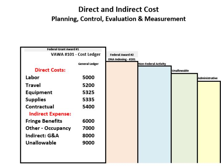 Direct and Indirect Cost