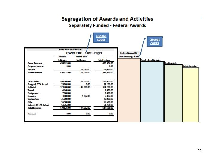 Segregation of Awards and Activities