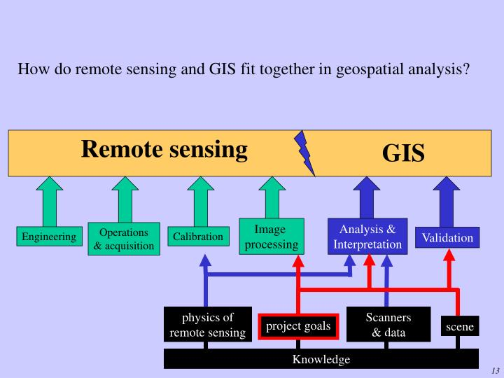 How do remote sensing and GIS fit together in geospatial analysis?