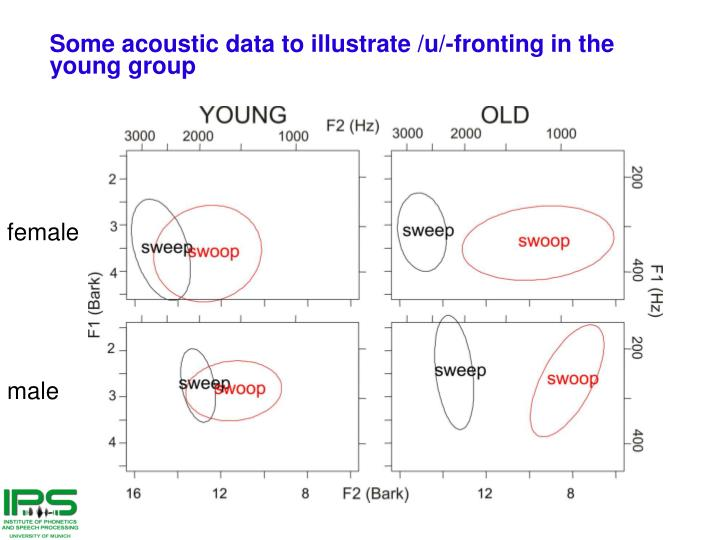 Some acoustic data to illustrate /u/-fronting in the young group