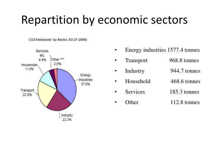 Repartition by economic sectors