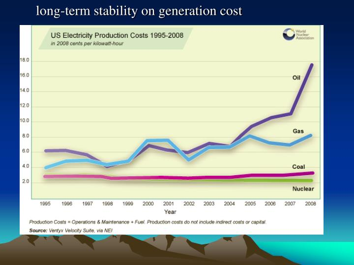 long-term stability on generation cost