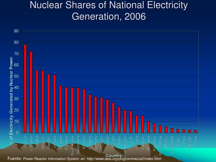 Nuclear Shares of National Electricity Generation, 2006