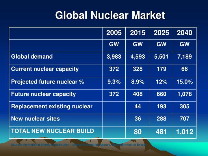 Global Nuclear Market