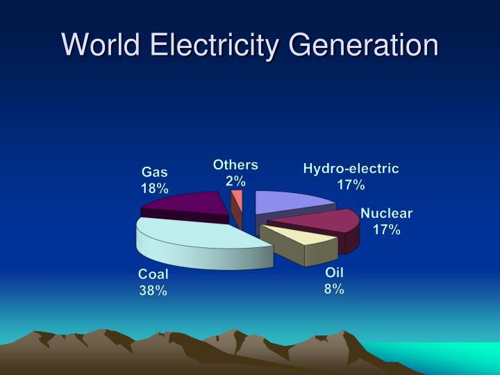World Electricity Generation