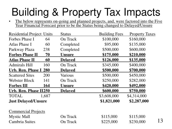 Building & Property Tax Impacts