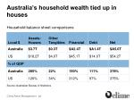 australia s household wealth tied up in houses