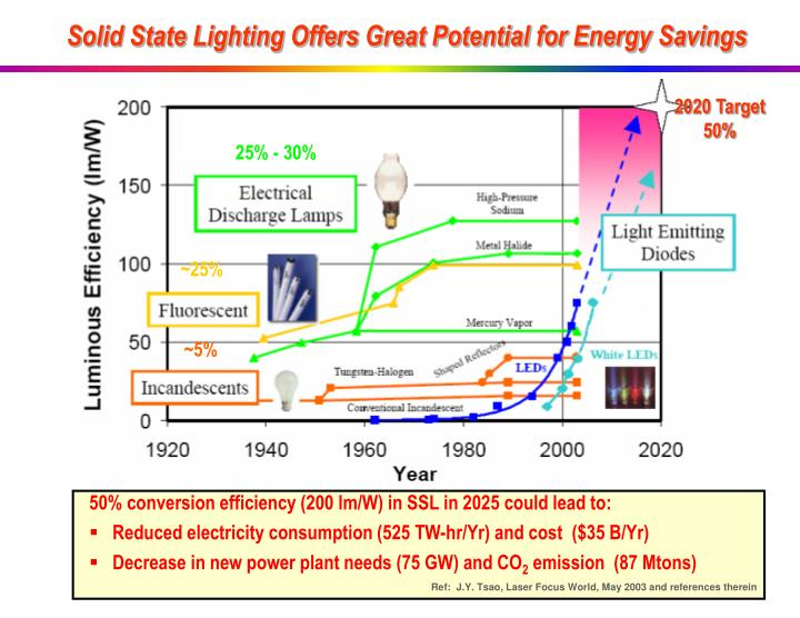 Solid State Lighting Offers Great Potential for Energy Savings