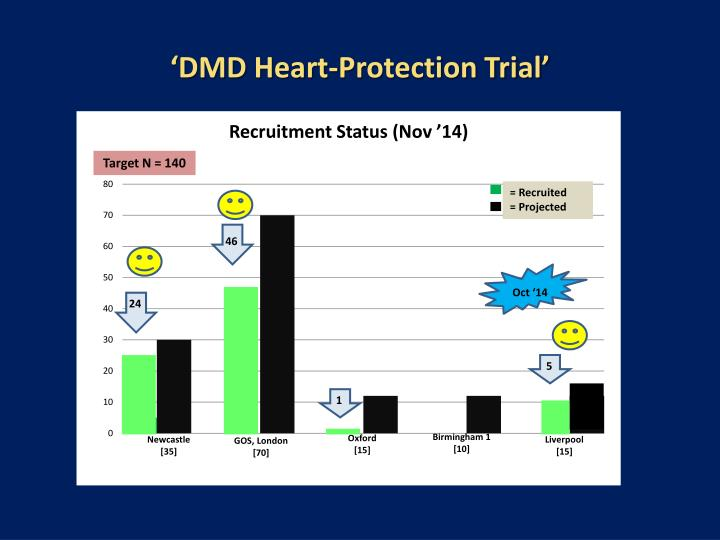 'DMD Heart-Protection Trial'