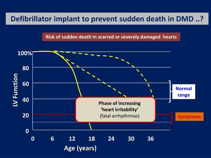 Defibrillator implant to prevent sudden death in DMD ..?