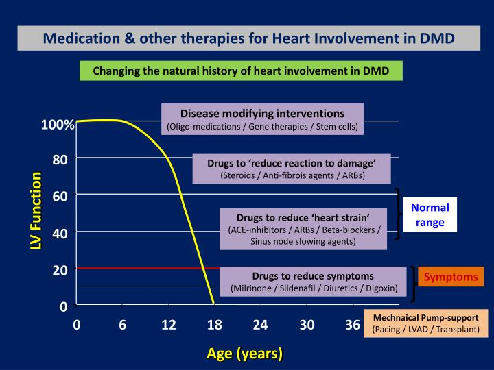 Medication & other therapies for Heart Involvement in DMD