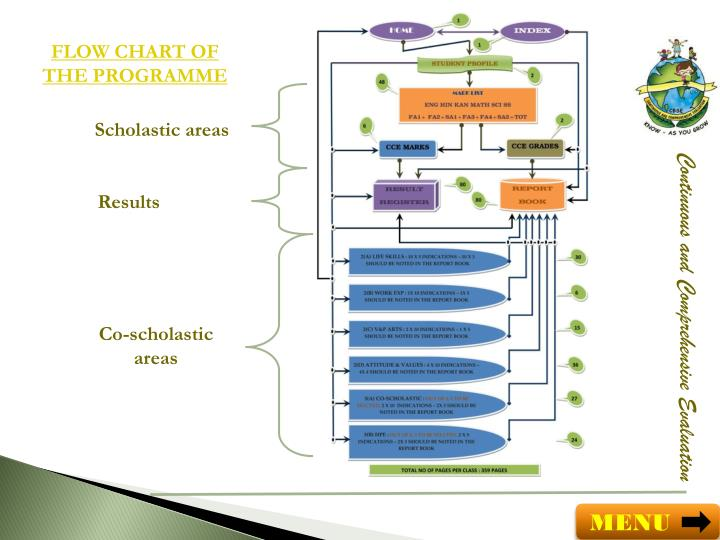 FLOW CHART OF THE PROGRAMME