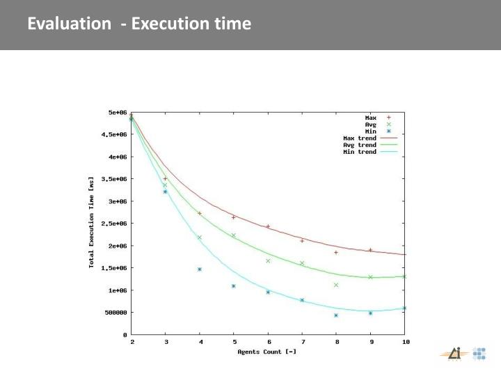 Evaluation  - Execution time
