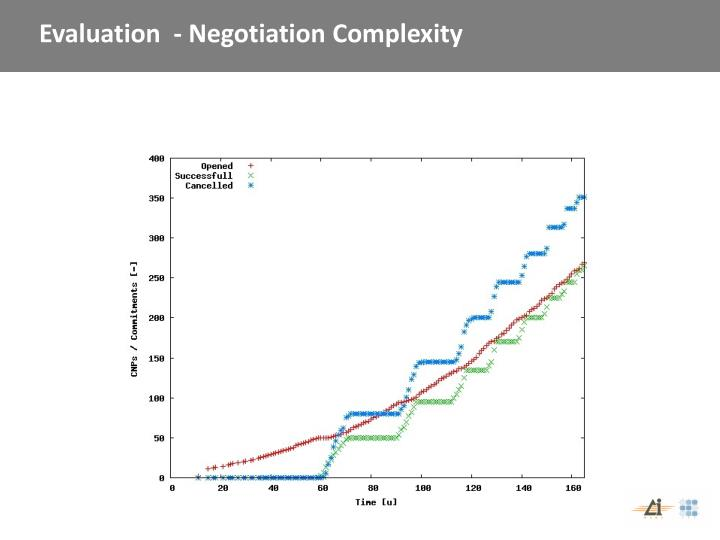 Evaluation  - Negotiation Complexity