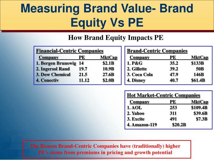 Measuring Brand Value- Brand Equity Vs PE
