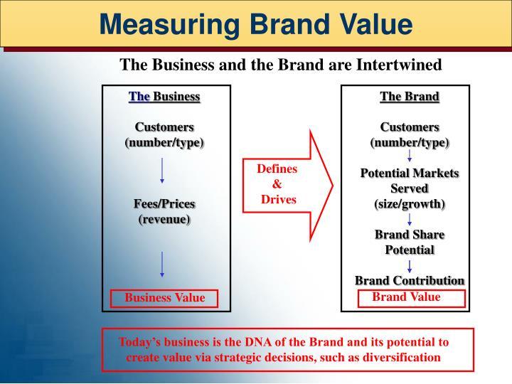 Measuring Brand Value