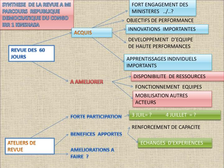 SYNTHESE  DE LA REVUE A MI PARCOURS  REPUBLIQUE DEMOCRATIQUE DU CONGO