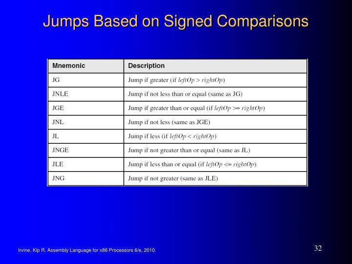 Jumps Based on Signed Comparisons