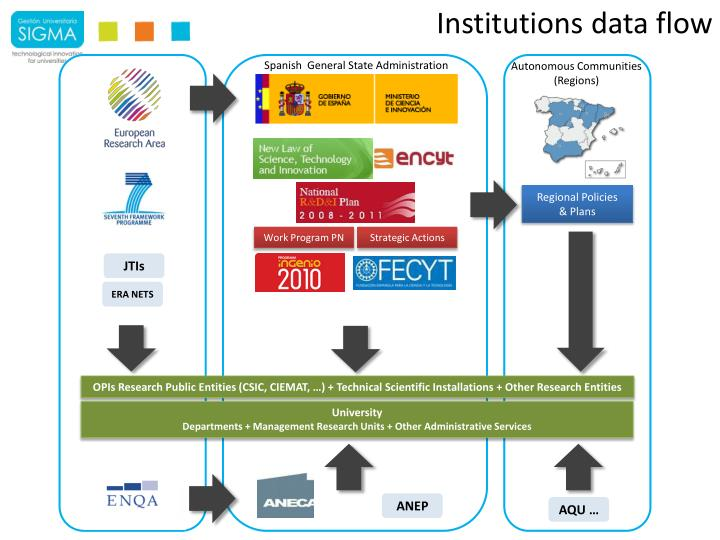 Institutions data flow