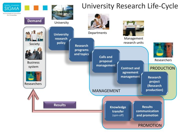 University Research Life-Cycle