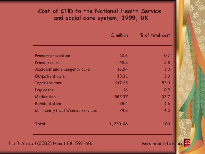Cost of CHD to the National Health Service