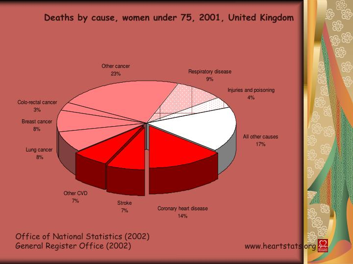 Deaths by cause, women under 75, 2001, United Kingdom