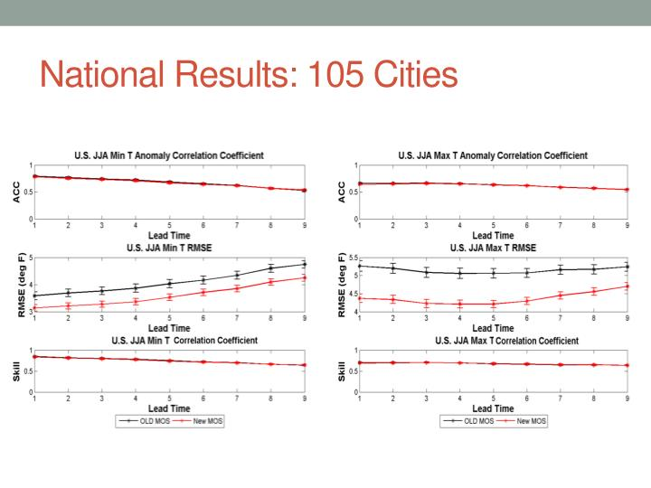 National Results: 105 Cities